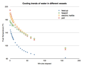 The cooling rate (°F vs minutes) for water in different vessels