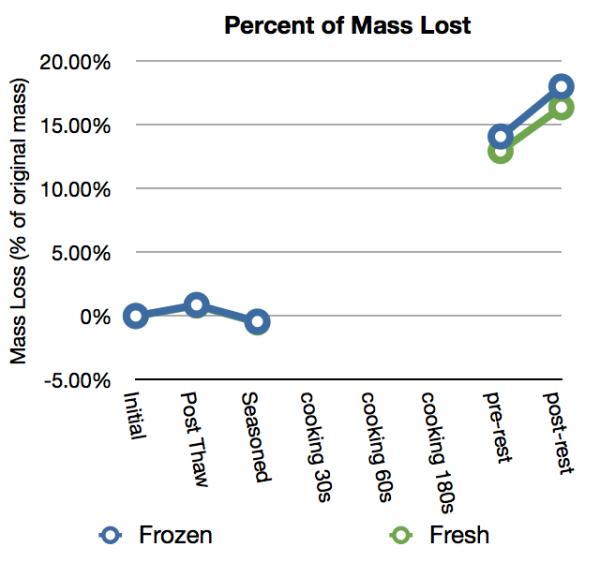 Percent Mass Lost