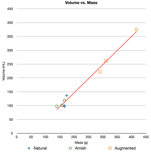 Breast volume vs. breast mass.