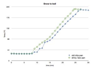 "Plots of temperature over time from ""snow-to-boil"" for an old/rusty drip pan and a shiny new drip pan."