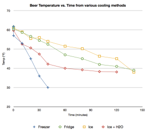 Beer cooling trends for different make-beer-cold environments.