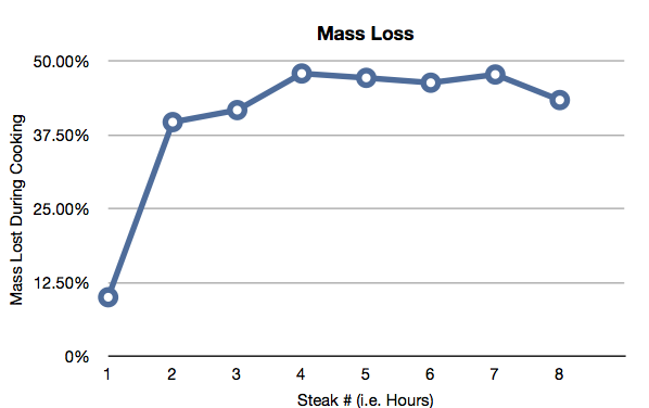 Mass lost during cooking as a percentage of the starting mass for each chuck tender.