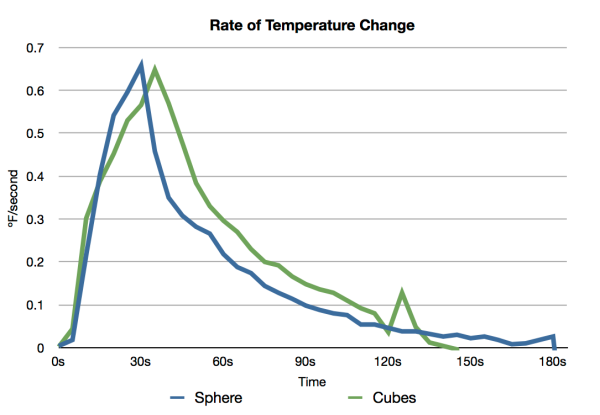 Temperature Rate Graph