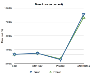 Percent Mass Loss