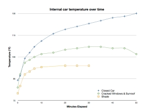Heating curves for the air inside a parked car under different conditions.