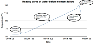 A temperature curve and mini-timeline of experiment failure.