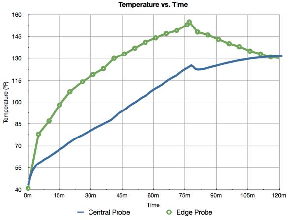 Prime Rib Temperature Curves