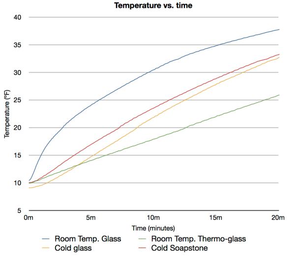 Temp. vs. Time