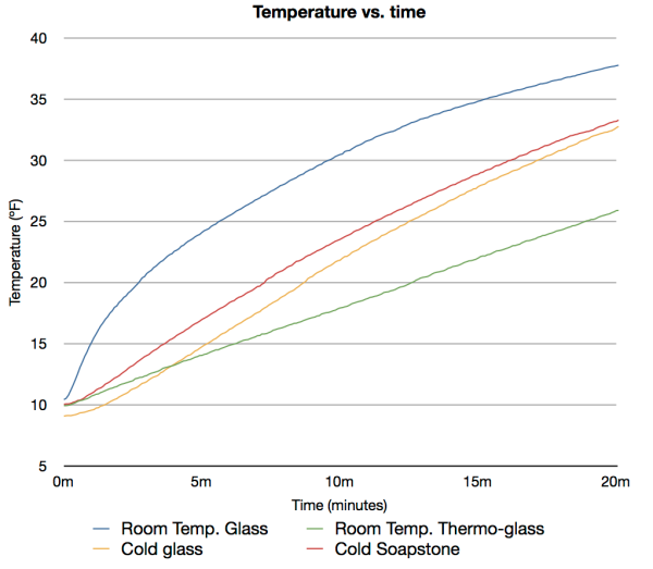 Temp. vs. Time