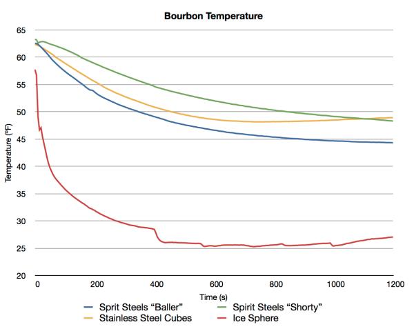 Bourbon Cooling Curve
