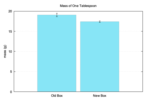 Mass per tablespoon chart.
