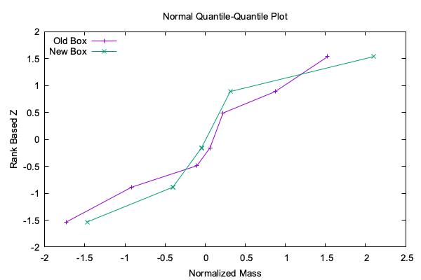 Normal Quantile-Quantile Plot