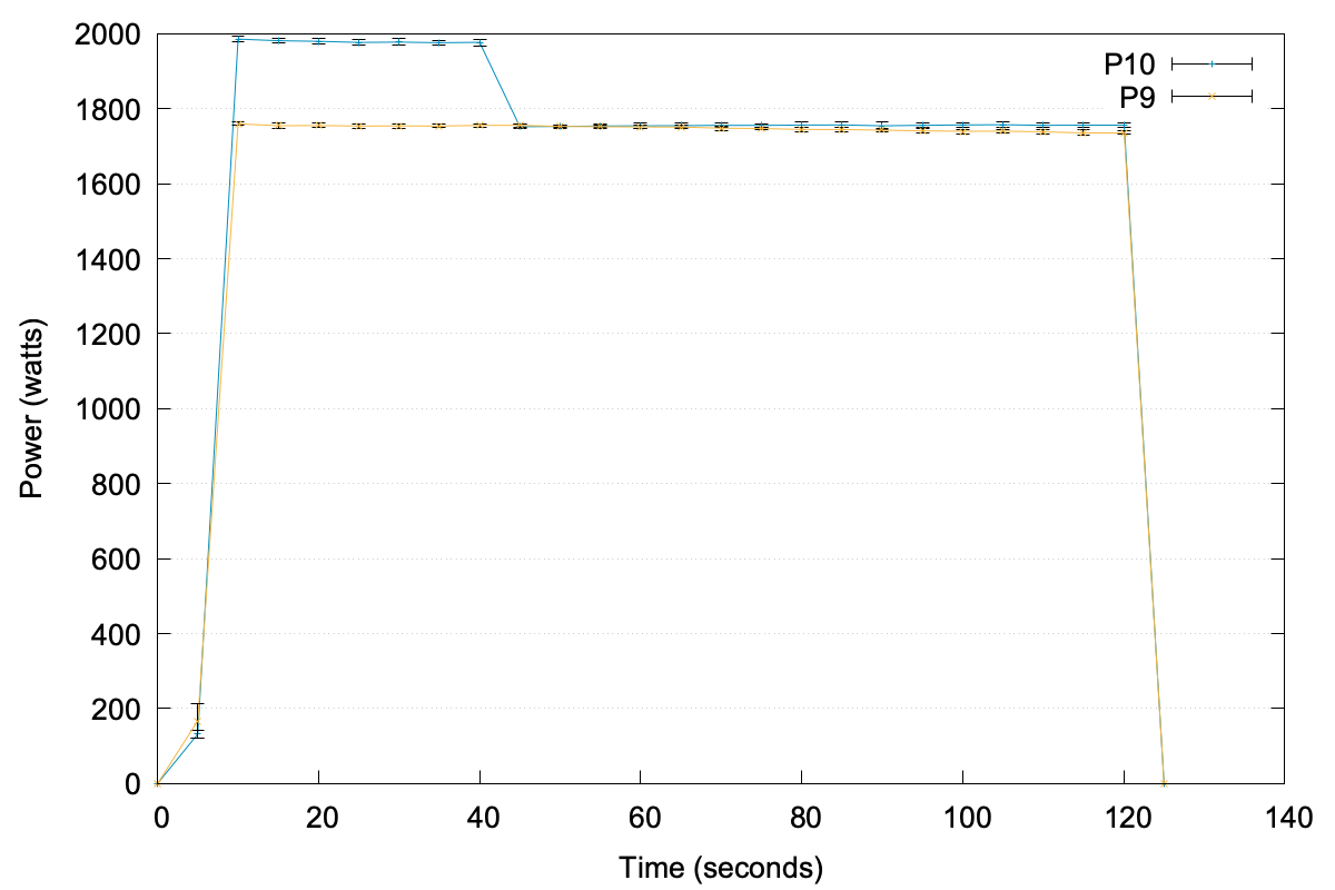 Graphs showing extremely high power usage for P10 and gradually decreasing power for P9.