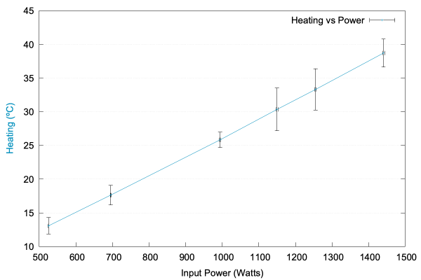 Graph showing linear relationship between power and heating.